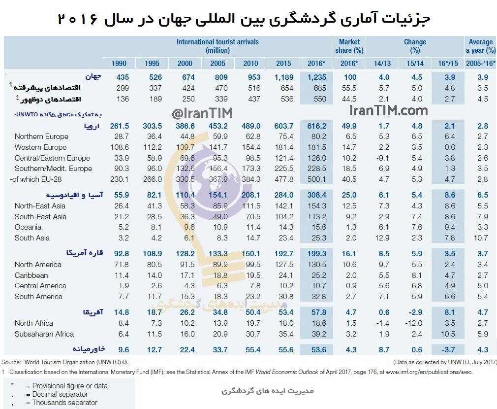 توریسم هایلایتز 2017 مدیریت ایده های گردشگری UNWTO IranTIM