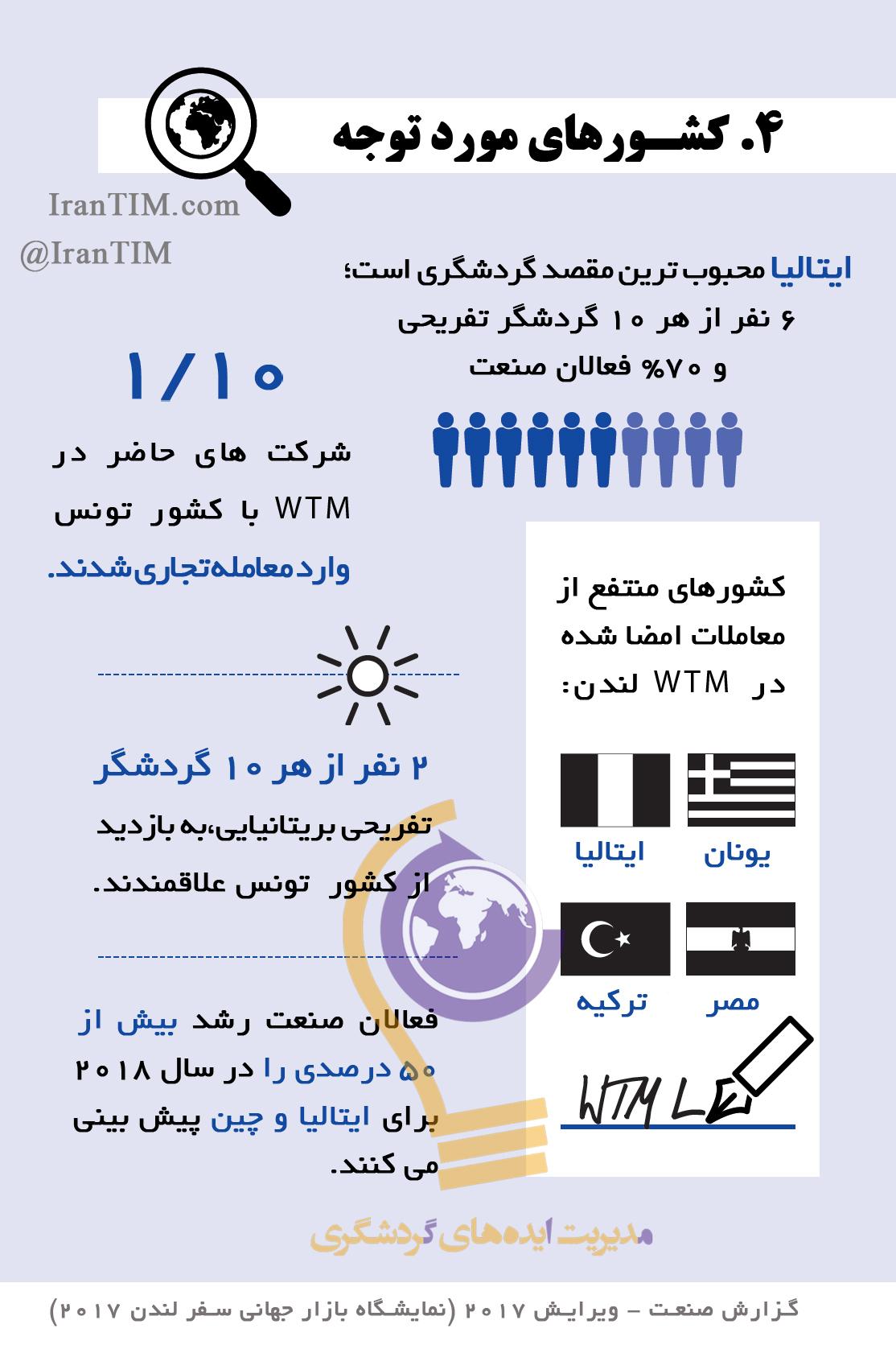 گزارش صنعت گردشگری نمایشگاه بازار جهانی سفر محبوب ترین مقاصد گردشگری ایتالیا یونان مصر ترکیه تونس تور